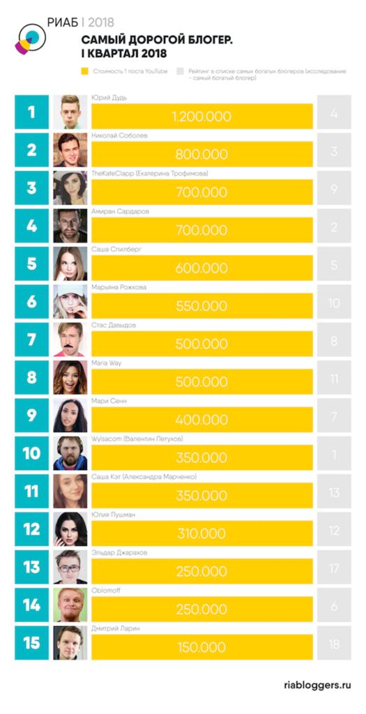 Самые богатые YouTube блогеры