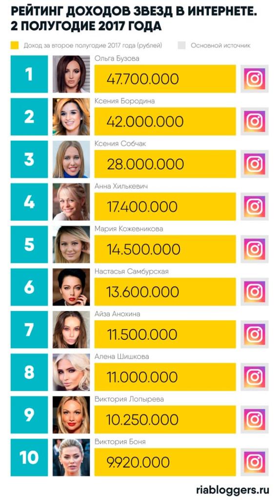 Самые богатые инстаграм блогеры